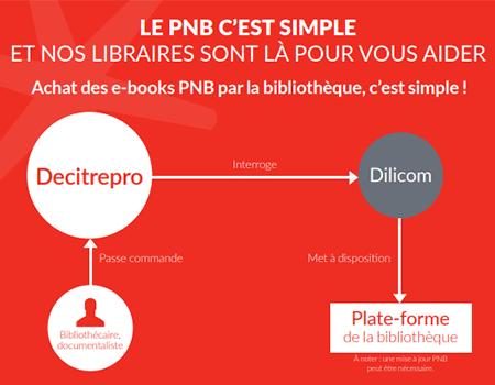 PNB - Comment cela fonctionne